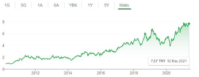 Şişecam Son 10 Yıl Grafiği