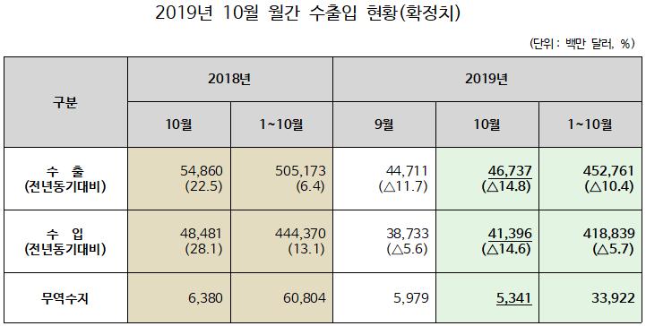 2019년 10월 수출입 현황, 전년 동월 대비 수출 14.8% 감소, 수입 14.6% 감소