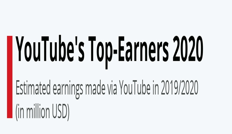 YouTube's Top-Earners 2020 #infographic