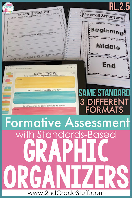 This includes standards-based Common Core aligned graphic organizers for 2nd grade reading. With a printable, digital, and interactive format of the same ELA standard, your students will be able to show mastery of the Common Core standards for literature and informational text. Perfect for standards-based grading, report cards, or formative assessment. This bundle is perfect for any text! #2ndgrade #secondgrade #reading #graphicorganizers #ela #assessment #teacher