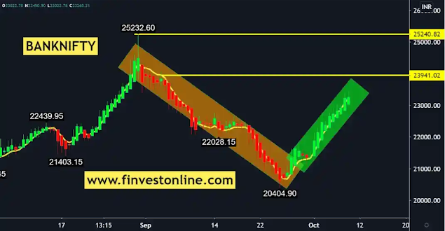 finvestonline.com , banknifty