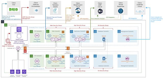 Amazon Web Services, AMP for Endpoints, AWS, Cisco Security, Cisco Stealthwatch Cloud, Cisco Exam Prep