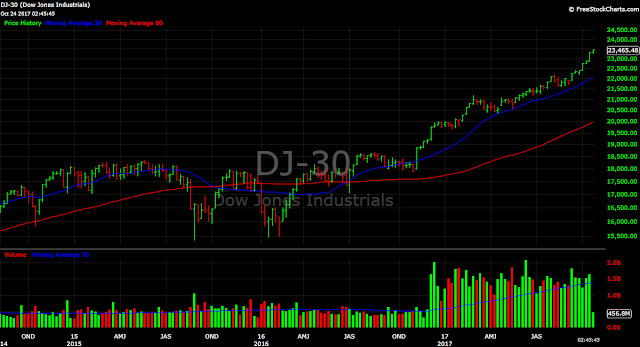 Dow Jones Industrial Average (DJIA) New Highs - Weekly Chart