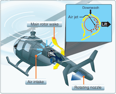 Helicopter Antitorque System