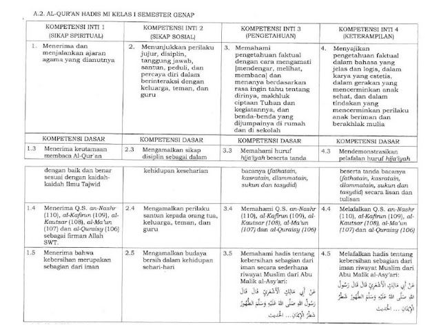 KI KD Al-Qur'an Hadis Kelas 1 Terbaru (Sesuai KMA 183 Tahun 2019)