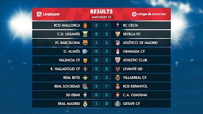 ترتيب الدوري الاسباني مع نهاية منافسات الجولة الـ33 من الليجا