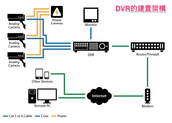 安控技術簡介 Surveillance Technology 神人國度