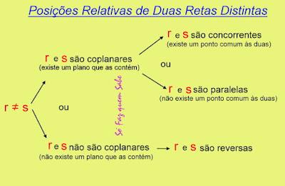 Esquema descrevendo as posições relativas de duas retas distintas