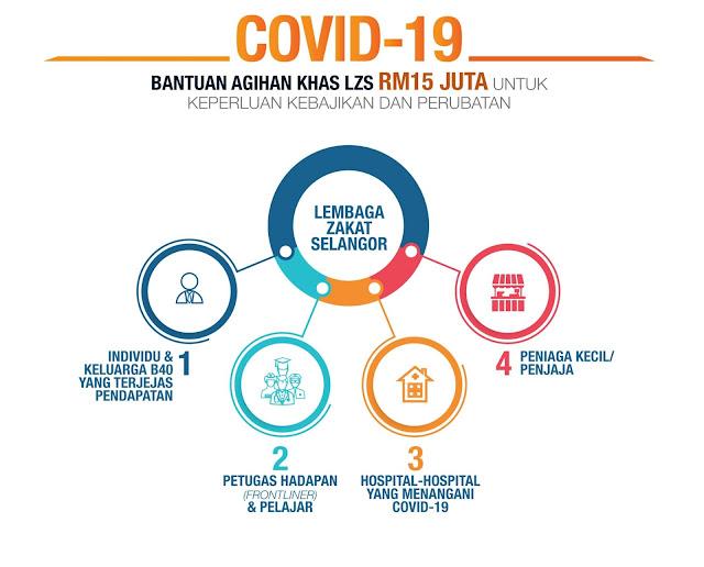 Permohonan Bantuan Khas COVID-19 Daripada Lembaga Zakat Selangor Kini Boleh Dibuat