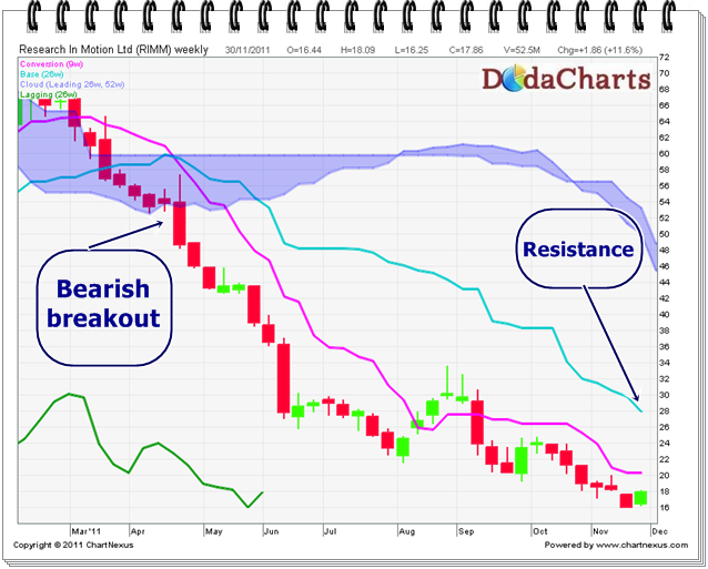 Research in Motion technical Chart