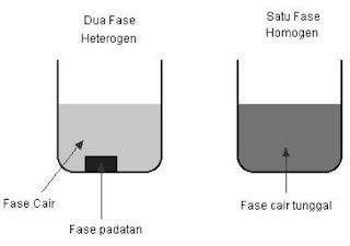 faktor laju reaksi