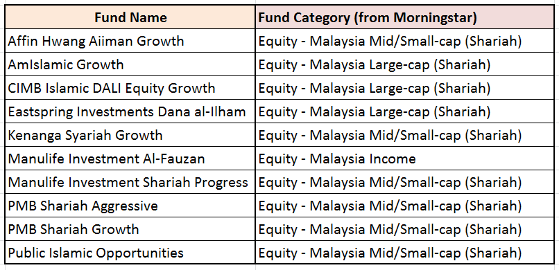 disclosure of shariah compliance by malaysian A shariah-compliant loan is known as qardh-ul hasan  malaysia and saudi arabia dominate the sector with about 69% of total assets under management.