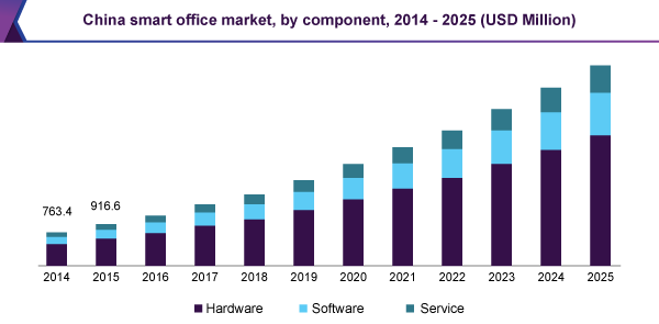 Technology Market Insights: Smart Office Market Is Predicted