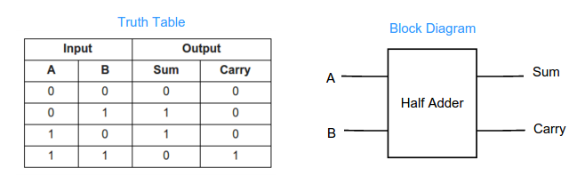 half adder and half subtractor explained ~ vlsi teacherhalf adder takes two single bits as input and produces a sum and a carry output in the below figure we show the truth table that clearly explains the