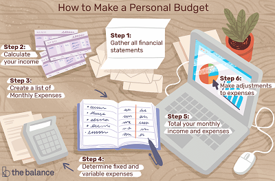 10 Tips To Make Sure Your Financial Budget Will Succeed