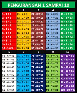 Tabel Pengurangan 1 Sampai 10 - 100
