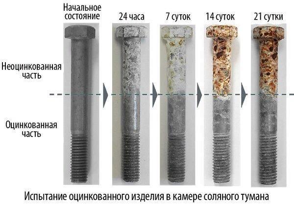 Холодное цинкование металла — преимущества, особенности, используемые составы