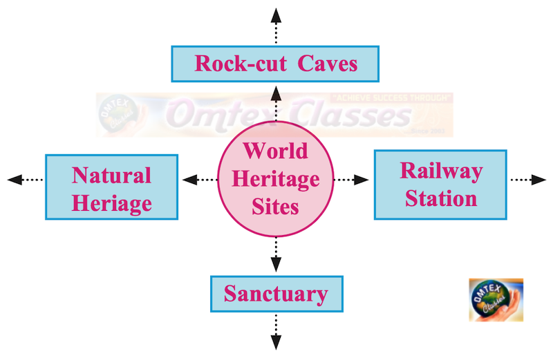 Complete the following Concept chart : World Heritage Site Chapter 8: Tourism and History SSC 10th Maharashtra