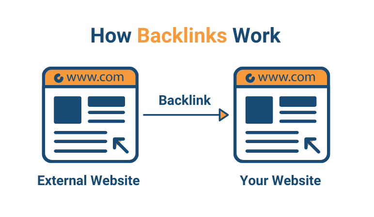 How Backlink work