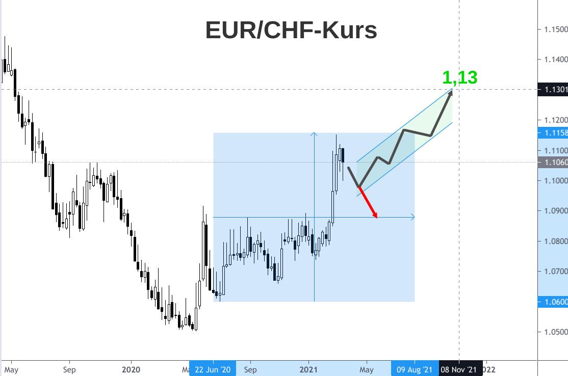 EUR/CHF-Kurs Entwicklung Prognosen bis Herbst 2021