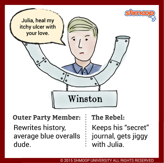 character analysis of winston in george orwells 1984 Analysis of major characters - 1984 by george orwell winston smith orwell's primary goal in 1984 is to demonstrate the analysis of major characters.