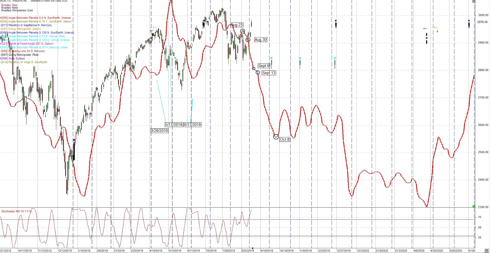 Trading Daze: Financial Astrology - September 9, 2019