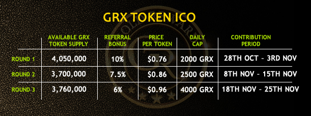 Dự án lending Goldreward GRX