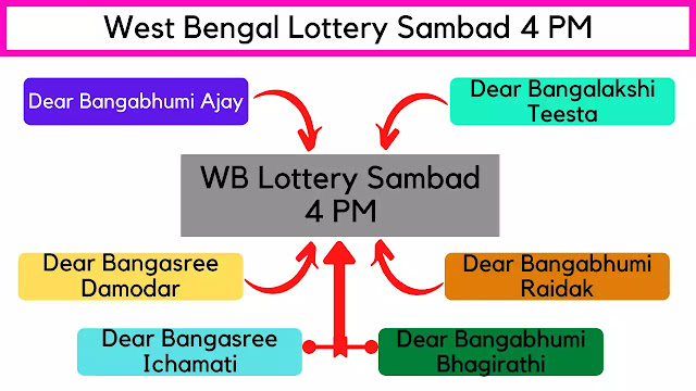 Lottery Sambad 4 PM Drawing Names
