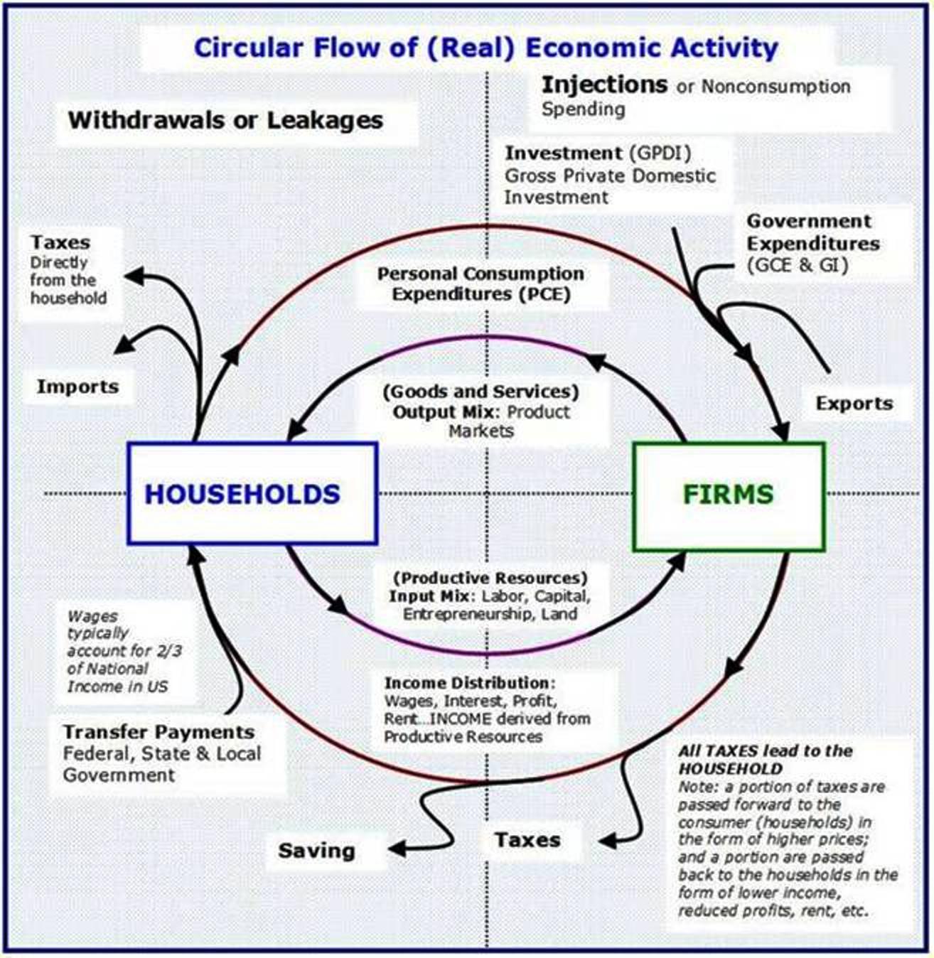 Circular Flow Of Economic Activity