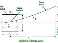 Apa yang dimaksud dengan Defleksi Elektrostatis dalam CRT