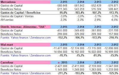 Inversión Mercadona, inversión walmart, inversión DIA, inversión Carrefour