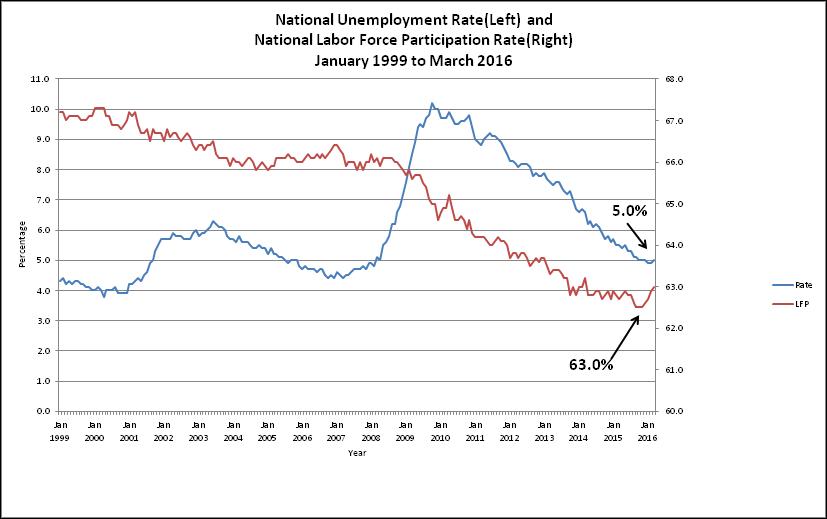 The Evil Black Economist: Good news: The unemployment rate