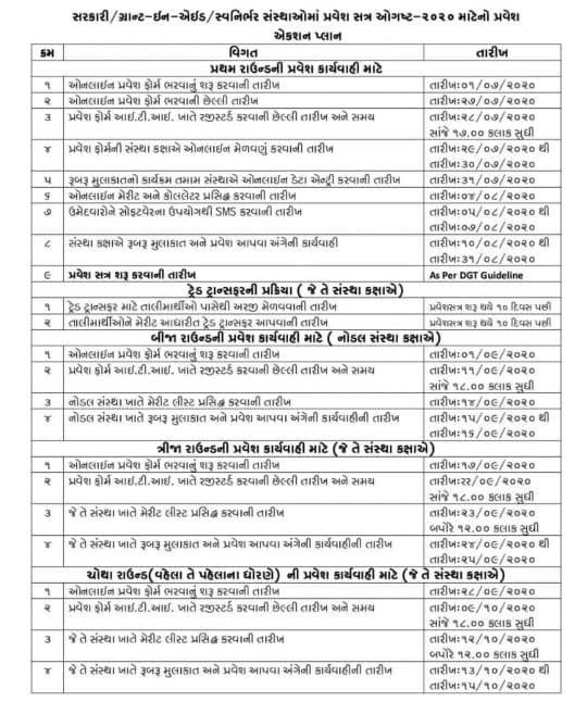 Gujarat ITI Admission 2020