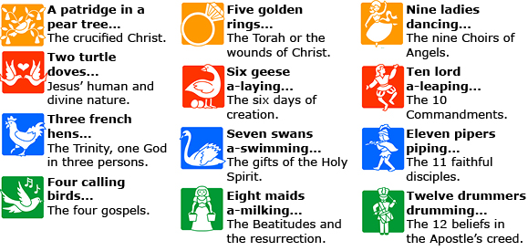 the history of the twelve days of christmas