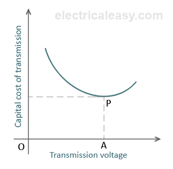 economic choice of transmission voltage
