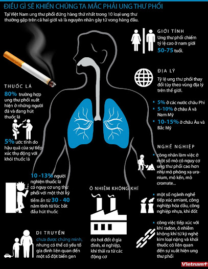Các nguyên nhân gây ra bệnh ung thư phổi