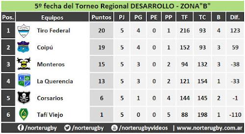 Tabla de posiciones del Torneo Regional Desarrollo 2017 Zona B