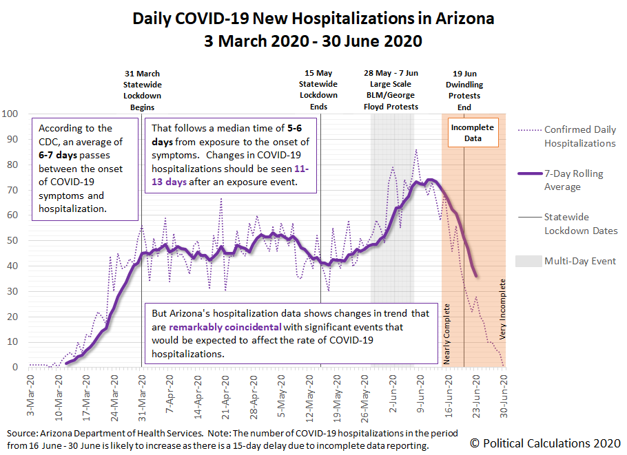 Daily COVID-19 New Hospitalizations in Arizona, 3 March 2020 - 30 June 2020