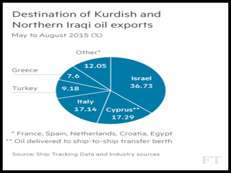 BACCI-The-Importance-Regular-Export-Payments-IOCs-Producing-Oil-KRG-7-Nov-2015