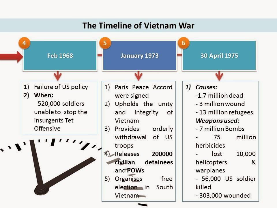Social Studies Graphic Organizers Vietnam War