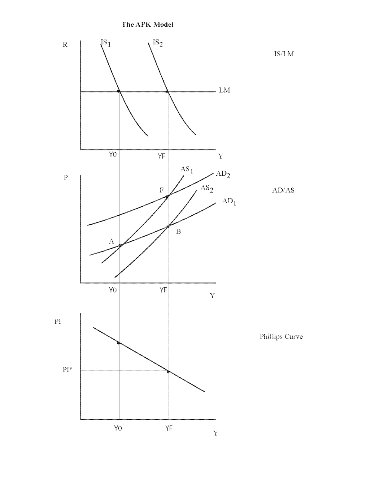 in the is lm part of the diagram we have the liquidity trap case with a flat lm curve in the ad as portion of the diagram the ad curve is  [ 1237 x 1600 Pixel ]