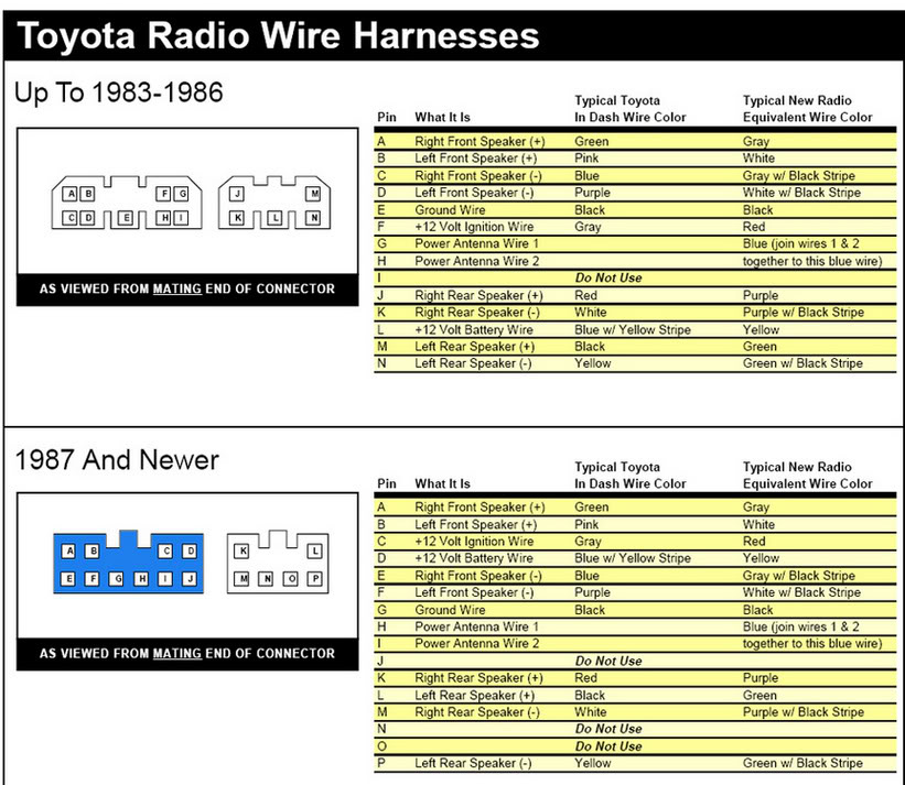 ToyotaRadioPlugs 1986 toyota wire harness diagram wiring diagrams for diy car repairs 1989 toyota pickup radio wiring diagram at panicattacktreatment.co