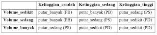 tabel rule evaluation untuk keran otomatis