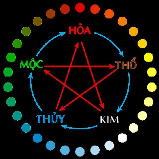 Thuyết Ngũ hành: Kim-Mộc-Thuỷ-Hoả-Thổ