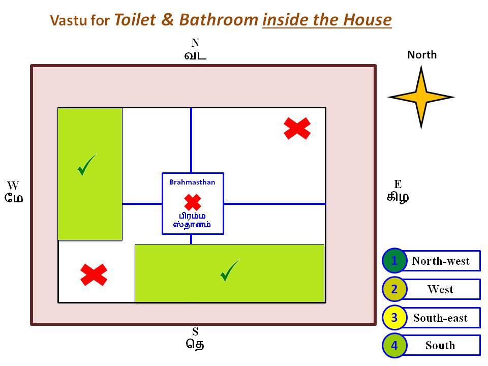 Vastu for Toilet and Bathroom