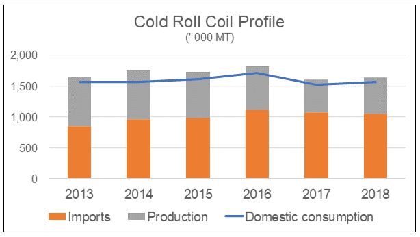 Malaysia Cold Roll Consumption Profile