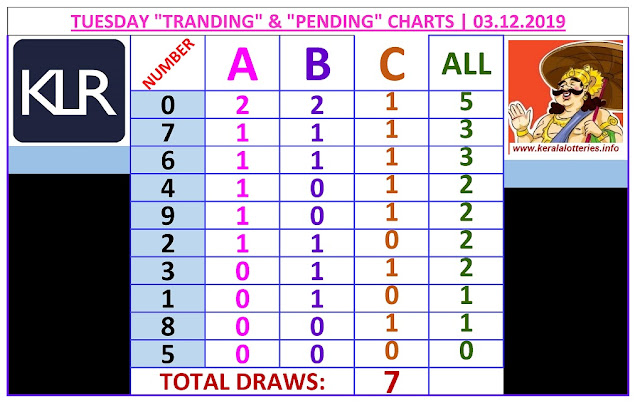 Kerala Lottery Winning Number Trending And Pending Chart of 7 days drwas on 03.12.2019