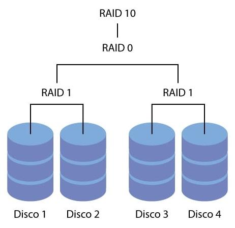 Volume RAID-10