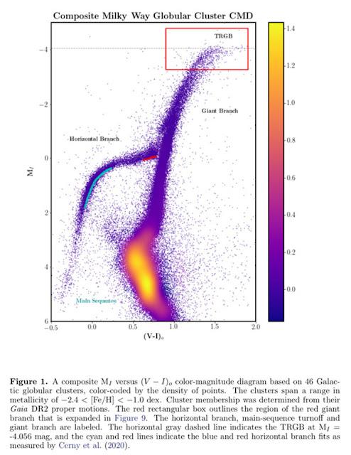 Using TRGB Stars instead of Cepheids for distance ladder (Source: Wendy Freedman, arXiV:2106.15656)