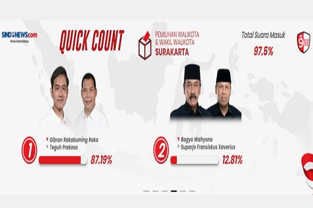Hitung Cepat Charta Politika Pilkada Solo Capai 93%: Anak Presiden Unggul 87,2%